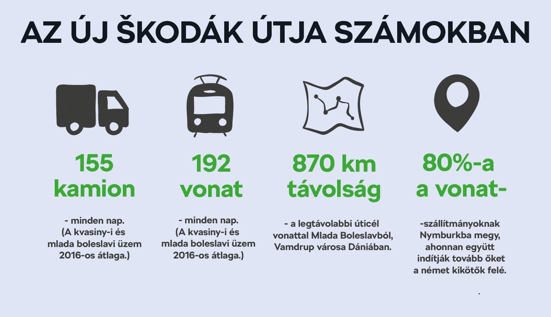 Egy új ŠKODA útja számokban