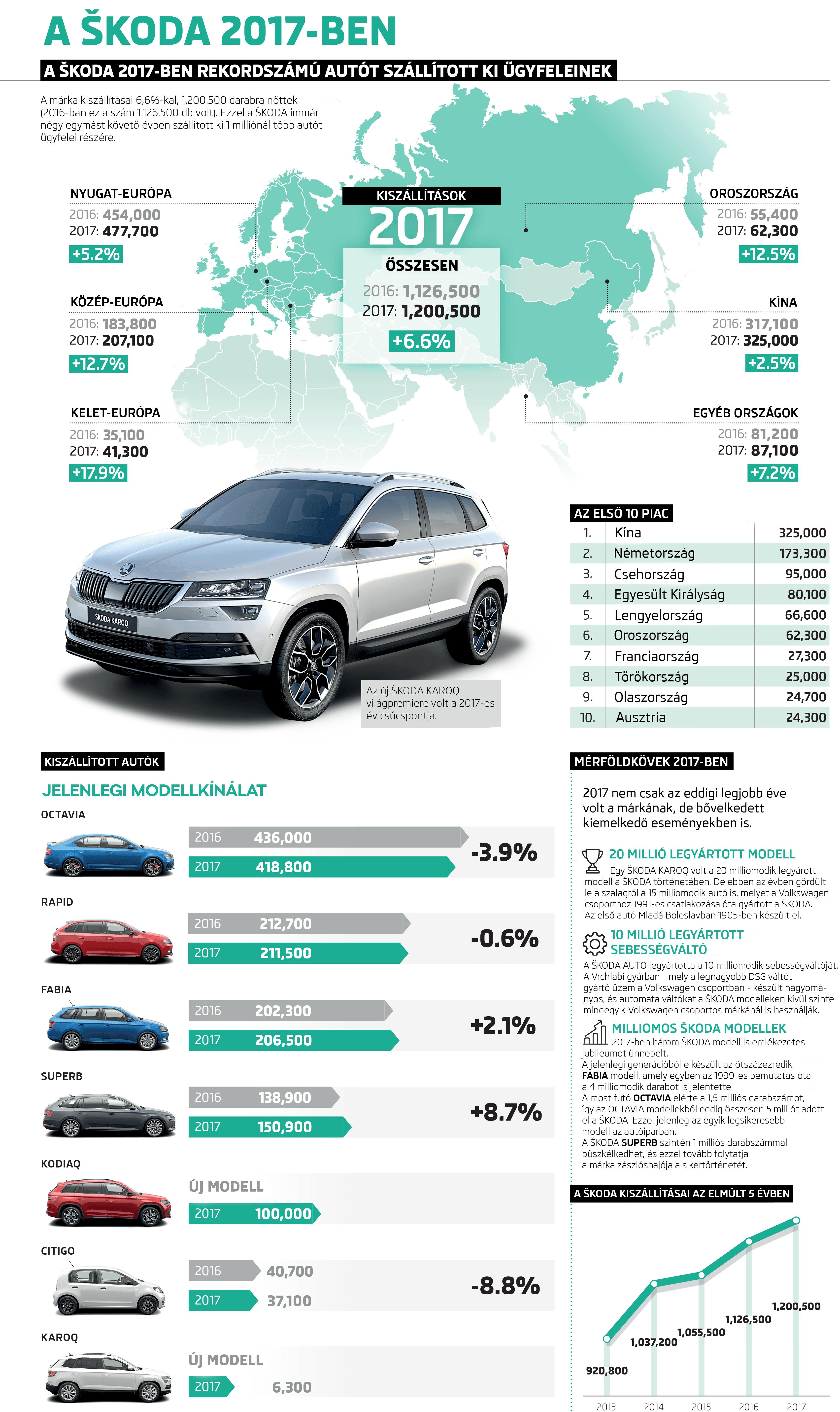 2017 - a ŠKODA rekordéve számokban