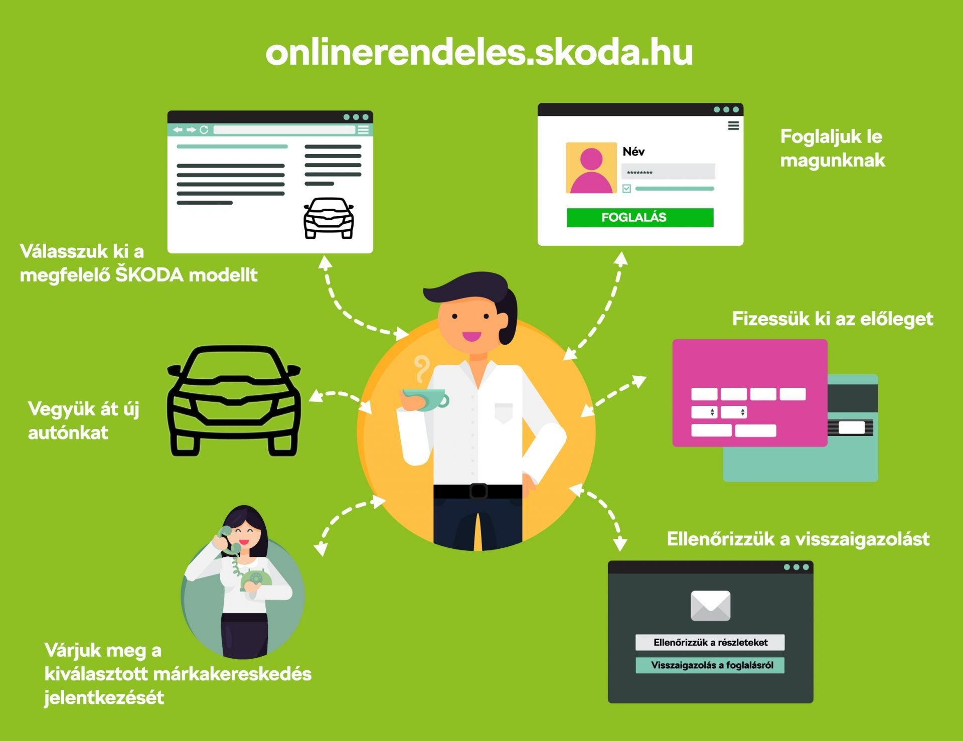 Online SKODA vásárlás
